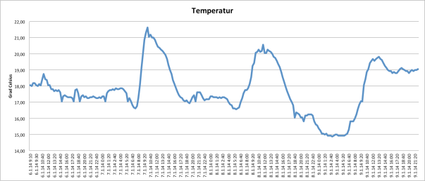 chart of temperature logging